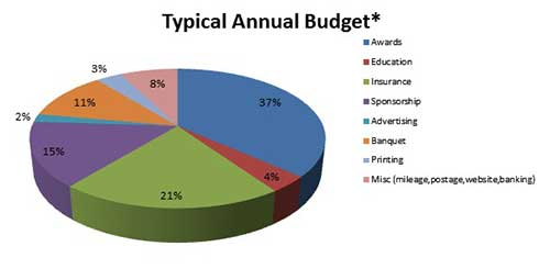 Typical OADG Budget